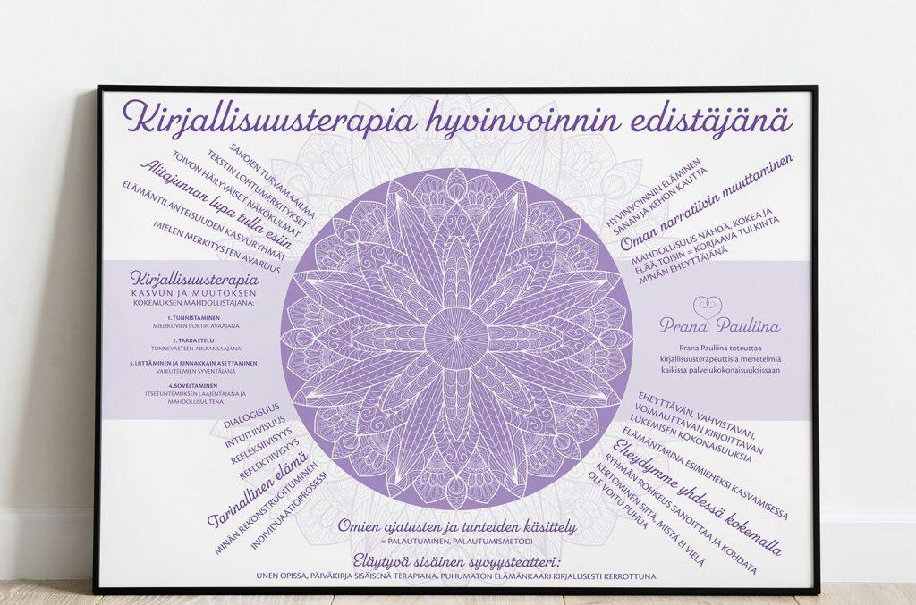 Pauliina Marjalan kirjallisuus terapeuttisten opintojen lopputyö taulu
